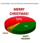 Americans Overwhelmingly Prefer Merry Christmas to Happy Holidays, According to New Marist Poll