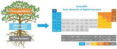 eBaoCloud InsureMO: Uma plataforma API aberta