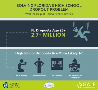 According to the U.S. Census Bureau, 2.7 million Florida residents age 25 or older do not have a high school diploma.