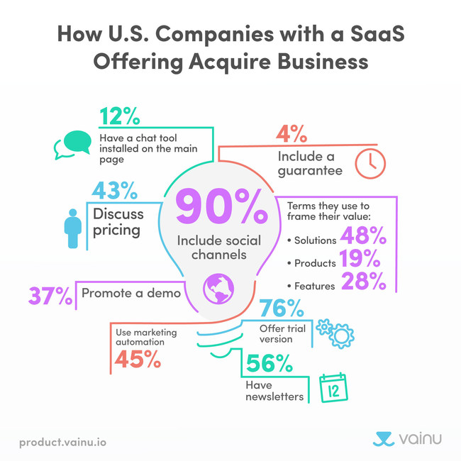 Infographic: How companies offering SaaS acquire business