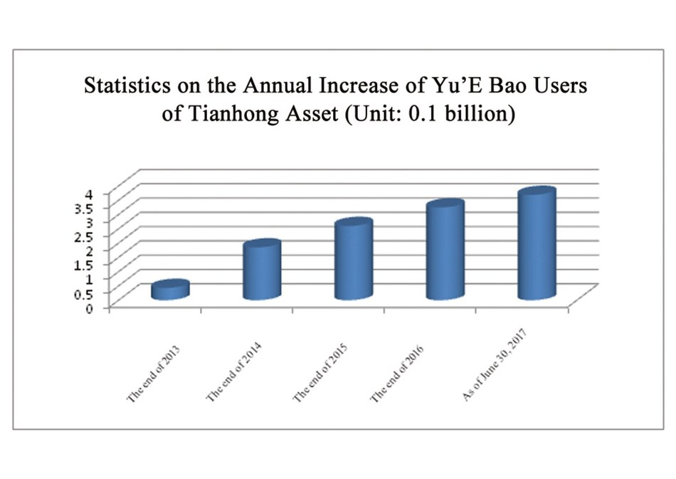Statistics on the Annual Increase of Yu'E Bao Users of Tianhong Asset (Unit: 0.1 billion)