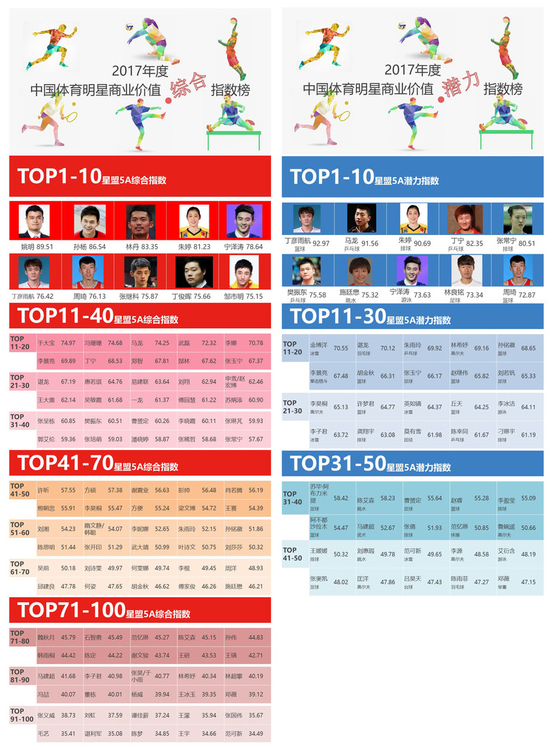 2017 Chinese Sports Stars Commercial Value Comprehensive Index Rankings and 2017 Chinese Sports Stars Commercial Value Potential Index Rankings