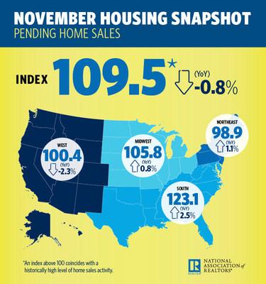 November 2017 Pending House Sales