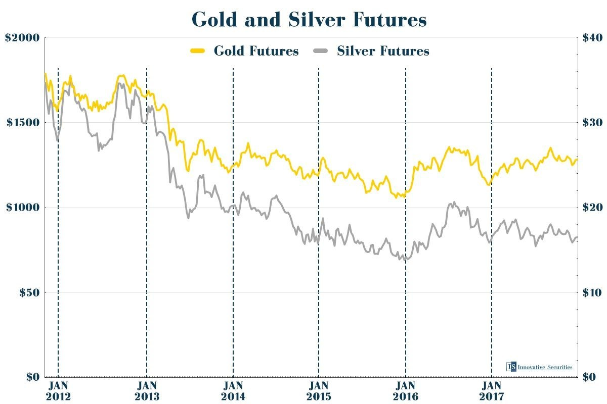 In November and December, precious metals often suffer, but soon they recover.