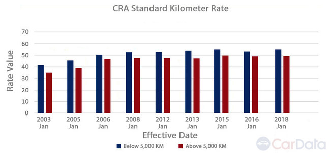The CRA Standard Rate Goes Up For 2018 - CarData Reviews