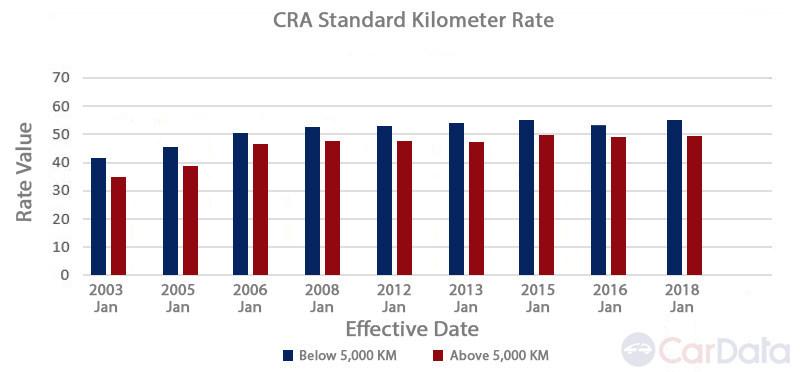 CRA Standard Kilometer Rate