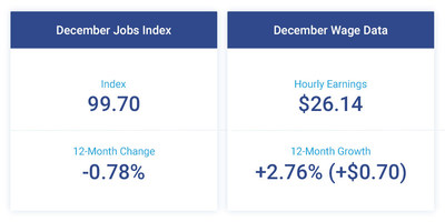 The Paychex | IHS Markit Small Business Employment Watch closed the year with a decline in small business job growth and wages up over the previous year.