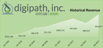 Revenue Increase - Digipath Inc OTCMKTS:DIGP