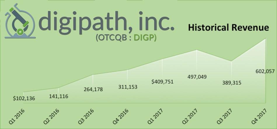 (PRNewsfoto/Digipath, Inc.)
