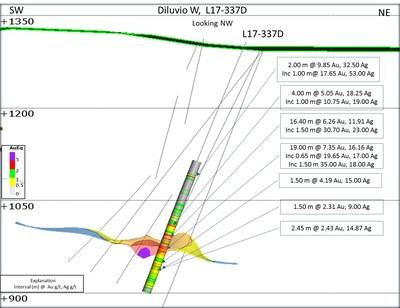Figure 3: Cross section of hole L17-337D at Diluvio West (CNW Group/Premier Gold Mines Limited)