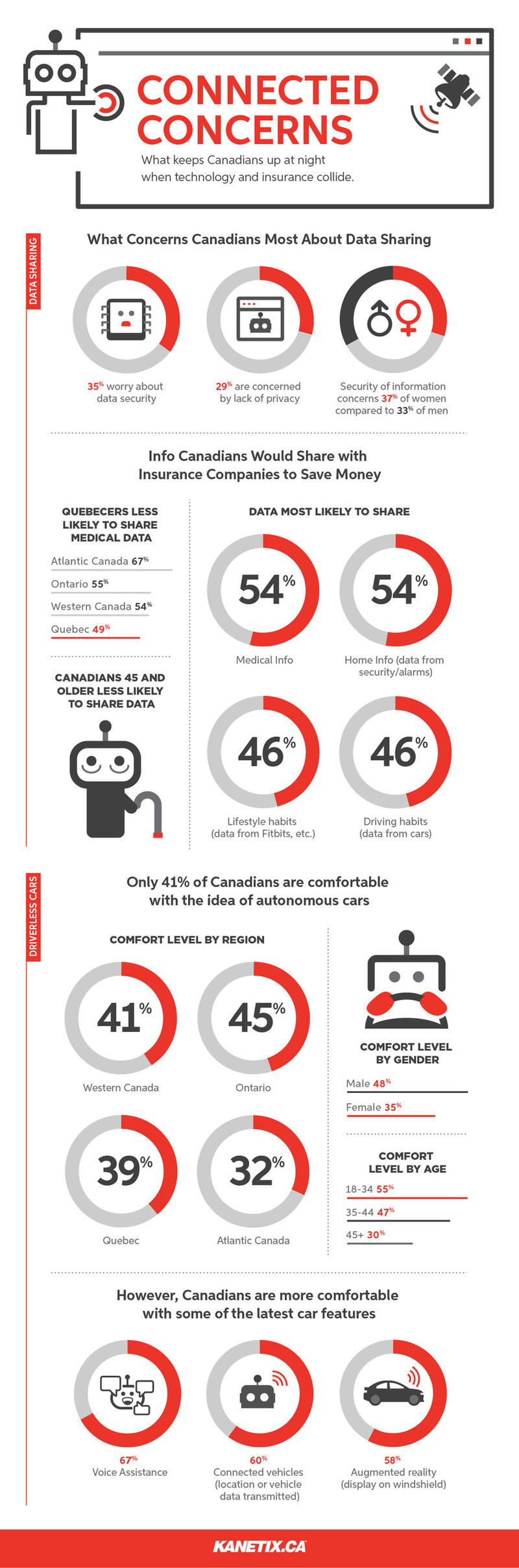 Connected Concerns: What keeps Canadians up at night when technology and insurance collide. (CNW Group/Kanetix.ca)