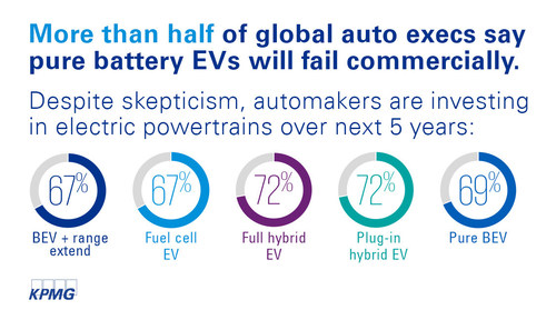 Global auto execs are investing heavily in electric powertrains in the next 5 years