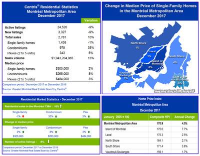 Centris® Residential Sales Statistics – December 2017 (CNW Group/Chambre immobilière du Grand Montréal)