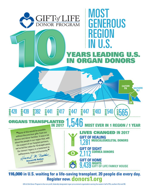 Gift of Life leads U.S. in organ donors for 10th year. Leads nation in organ transplants in 2017.
