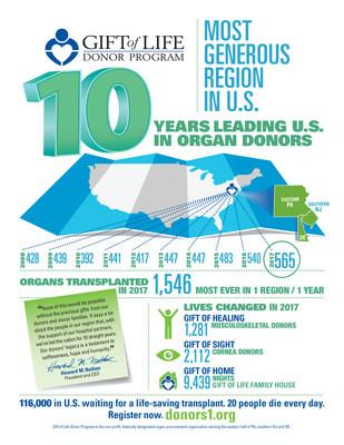 https://mma.prnewswire.com/media/625152/gift_of_life_region_infographic.jpg
