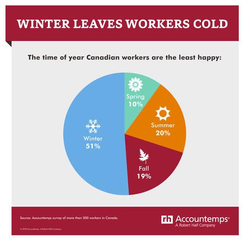 Season at Work (CNW Group/Accountemps)