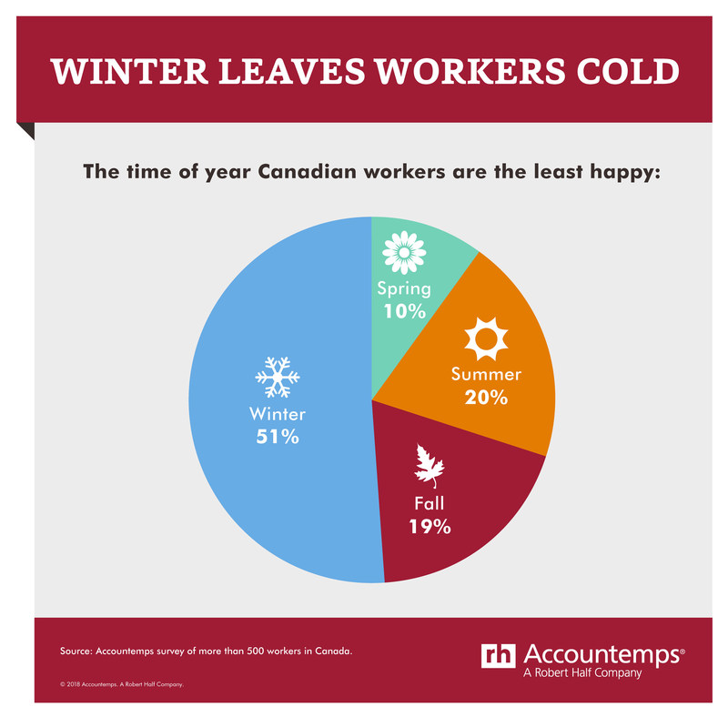 Season at Work (CNW Group/Accountemps)