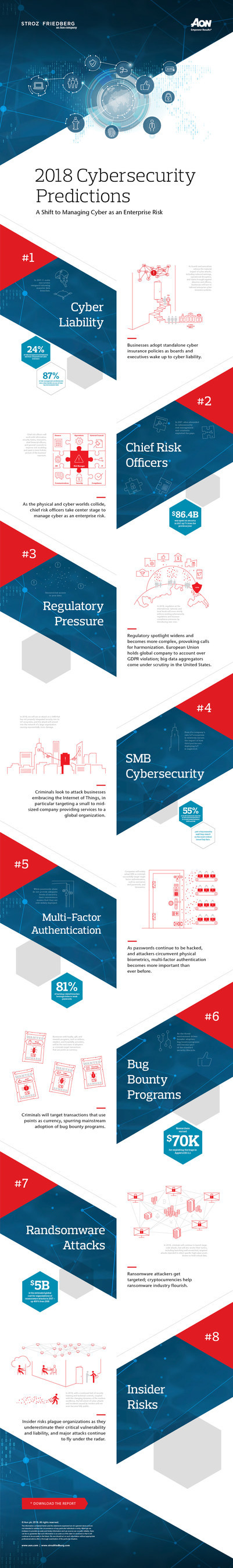 2018 Cybersecurity Predictions. A Shift to Managing Cyber as an Enterprise Risk.