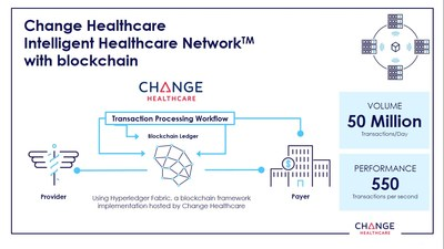 The Change Healthcare Intelligent Healthcare Network with Blockchain