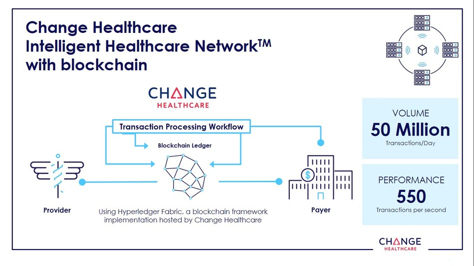 The Change Healthcare Intelligent Network with Blockchain