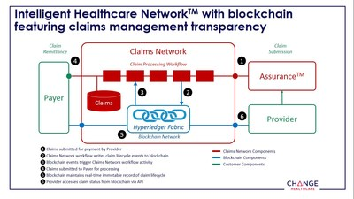 The Change Healthcare Intelligent Healthcare Network with Blockchain feature Claims Management Transparency