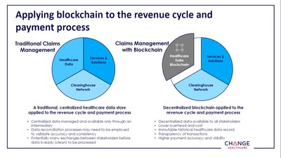 Applying Blockchain to the Revenue Cycle and Payment Process