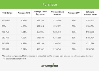 Purchase Mortgage Offers by Credit Score