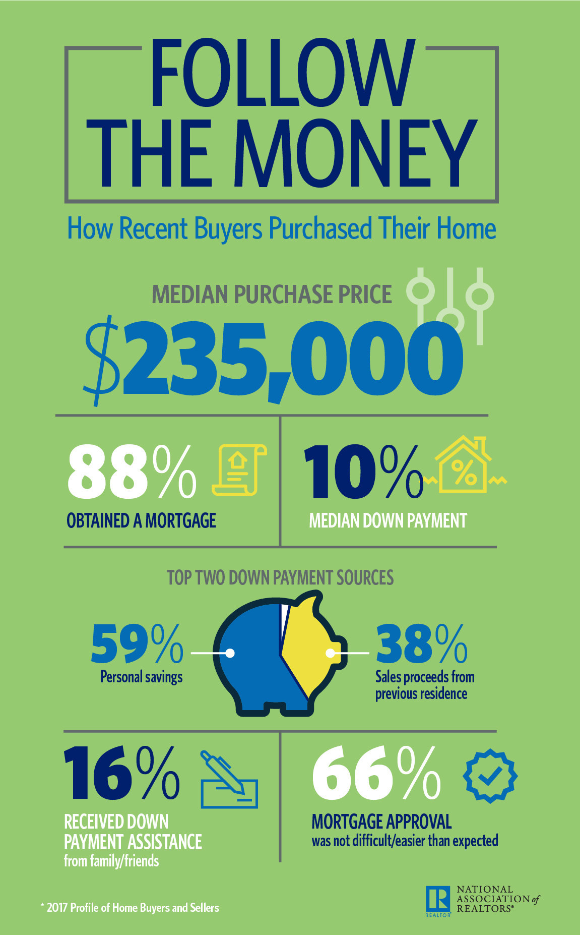 NAR Infographic: How Recent Buyers Purchased Their Home