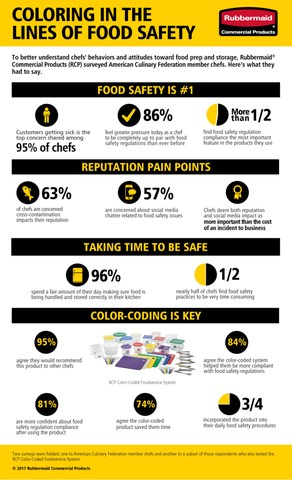 Infographic: Coloring in the Lines of Food Safety. Rubbermaid Commercial Products.