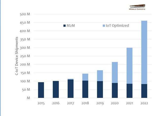 NB-IoT Will Take Over 57% of Cellular IoT Shipments by 2022 but 5G IoT Will Be a Niche