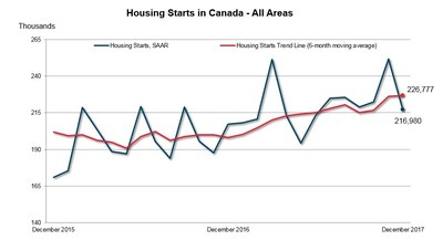 Housing Starts in Canada - All Areas