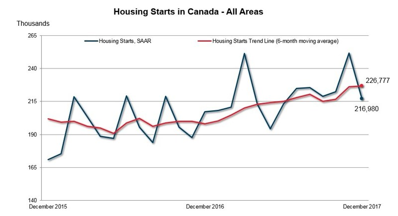 Housing Starts in Canada - All Areas December 2017 (CNW Group/Canada Mortgage and Housing Corporation)