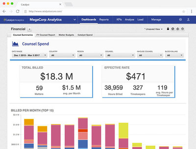 Catalyst Analytics provides information and business intelligence on all matters—delivered to a desktop, tablet or phone. Easily track the progress of cases, counsel and even legal bills, with access to key performance indicators in real-time.