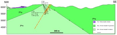 Figure 2 – Section of historic drilling at Rye Vein (CNW Group/Premier Gold Mines Limited)