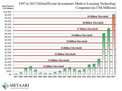 Metaari's 2017 Annual Learning Technology Investment Totals.