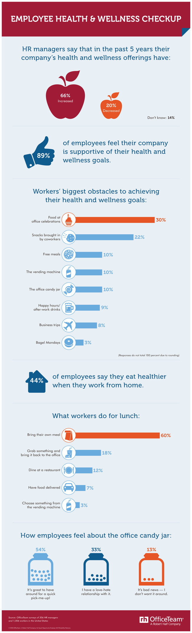 According to a new OfficeTeam survey, 66% of companies have increased health and wellness offerings in the past 5 years. And 89% of workers said their employer is supportive of their wellness goals.