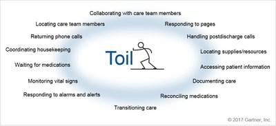 Toil can take as much as half of a nurse's day, reducing time spent at the bedside caring for patients
