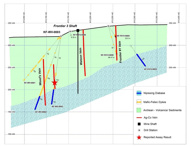 Figure 2. East-west cross section showing KF-WV-0003 and nearby drill holes. (CNW Group/First Cobalt Corp.)