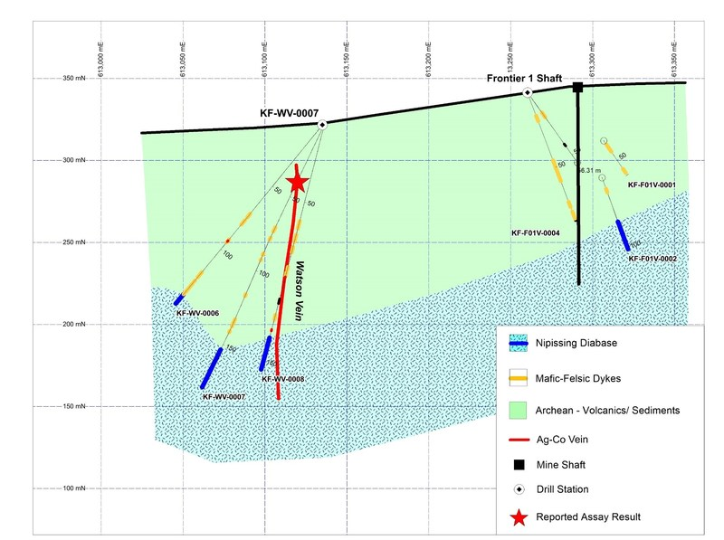 Figure 3. East-west cross section showing KF-WV-0007 and nearby drill holes. (CNW Group/First Cobalt Corp.)