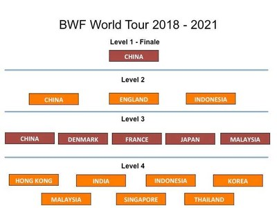 BWF World Tour 2018-2021