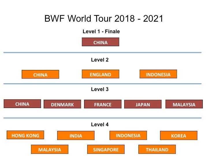 BWF World Tour 2018-2021