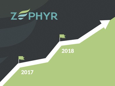 Zephyr is proud to announce the addition of over 3000 new customers in 2017 from multiple industry segments.