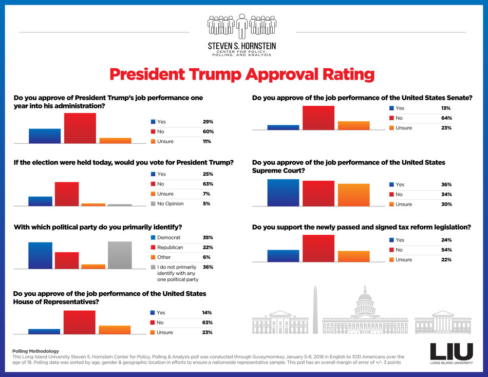 President Trump Approval Rating