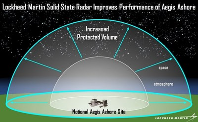 Aegis Ashore configured with Lockheed Martin Solid State Radar provides greatly increased performance.