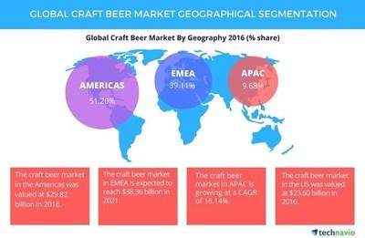 Global Craft Beer Market Geographical Segmentation (CNW Group/LGC Capital Ltd)