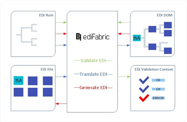 EdiFabric Were Placed on Top 20 Most Popular EDI Software Report