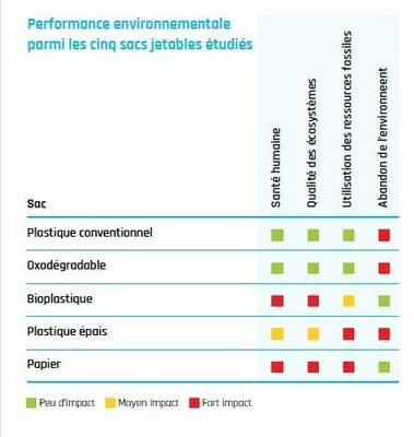 Performance environnementale parmi les cinq sacs jetables étudiés (Groupe CNW/Association canadienne de l'industrie des plastiques (ACIP))