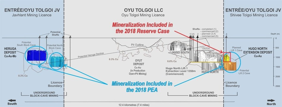 Figure 2 – Cross Section Through the Oyu Tolgoi Trend of Porphyry Deposits (CNW Group/Entrée Resources)