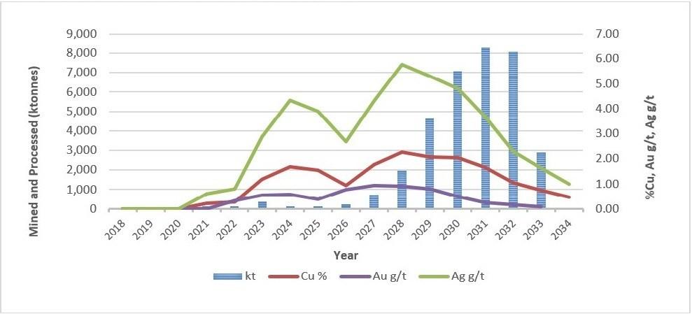 Figure 3 – 2018 Reserve Case (Lift 1) Mine Production (CNW Group/Entrée Resources)