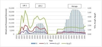 Figure 4 – 2018 PEA Mine Production (CNW Group/Entrée Resources)